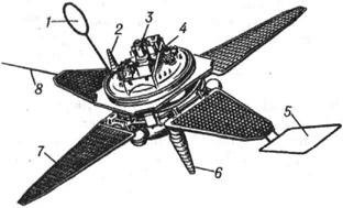 ИСЗ Прогноз: 1 - антенна приёмника низкочастотного излучения электромагнитного поля; 2,6- малонаправленные антенны; 3 - датчик солнечной ориентации; 4 - платформа с датчиками научной аппаратуры; 5 - антенна приёмника длинноволнового излучения; 7 - панель солнечных батарей; 8 - штанга магнитометра