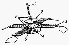 Автоматическая межпланетная станция Маринер, совершившая пролёт Марса и фотографирование его поверхности: 1 - всенаправленная антенна: 2 - остронаправленная антенна; 3 - солнечные батареи; 4 - корректирующий ракетный двигатель; 5 - жалюзи системы терморегулирования; 6 - приборы для научных исследований