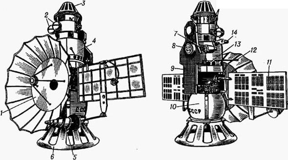 Космический аппарат Венера-5-: / - остронаправленная параболическая антенна; 2 - баллоны корректирующей двигательной установки; 3 - корректирующая двигательная установка; 4 - орбитальный аппарат; 5 - малонаправленная антенна; 6 - технологическая подставка; 7 - датчик солнечной ориентации; 8 - прибор астроориентации; 9 - бликозащитный экран; 10 - спускаемый аппарат; // - панель солнечной батареи; 12 - температурный датчик отделения спускаемого аппарата; /3 - ионная ловушка; 14 - счётчик частиц космических лучей; 15 - сопла пневмосистемы