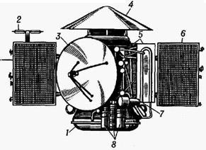 Автоматическая межпланетная станция Марс-3: 1 - приборный отсек; 2 - антенна научной аппаратуры; 3 - параболическая остронаправленная антенна; 4 спускаемый аппарат;