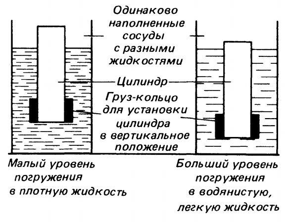 АРЕОМЕТР фото