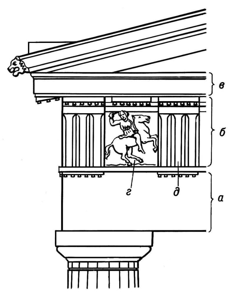 Антаблемент дорического ордена: а - архитрав; б - фриз; в - карниз; г - метопа; д - триглиф.