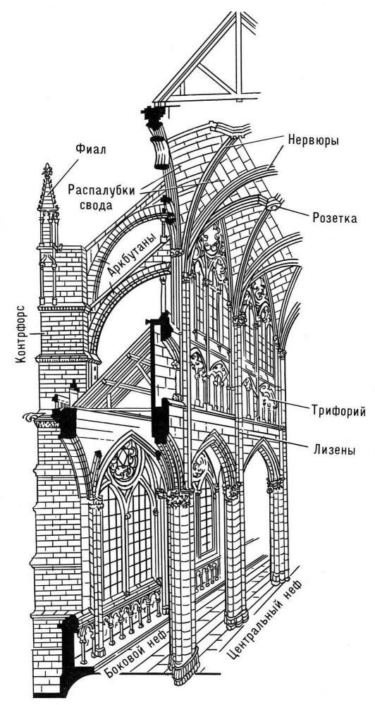 Схема конструкции готического храма.