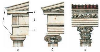 Антаблемент дорического (а), ионического (б) и коринфского (в) ордеров: 1 – антаблемент; 2 – карниз; 3 – фриз; 4 – архитрав