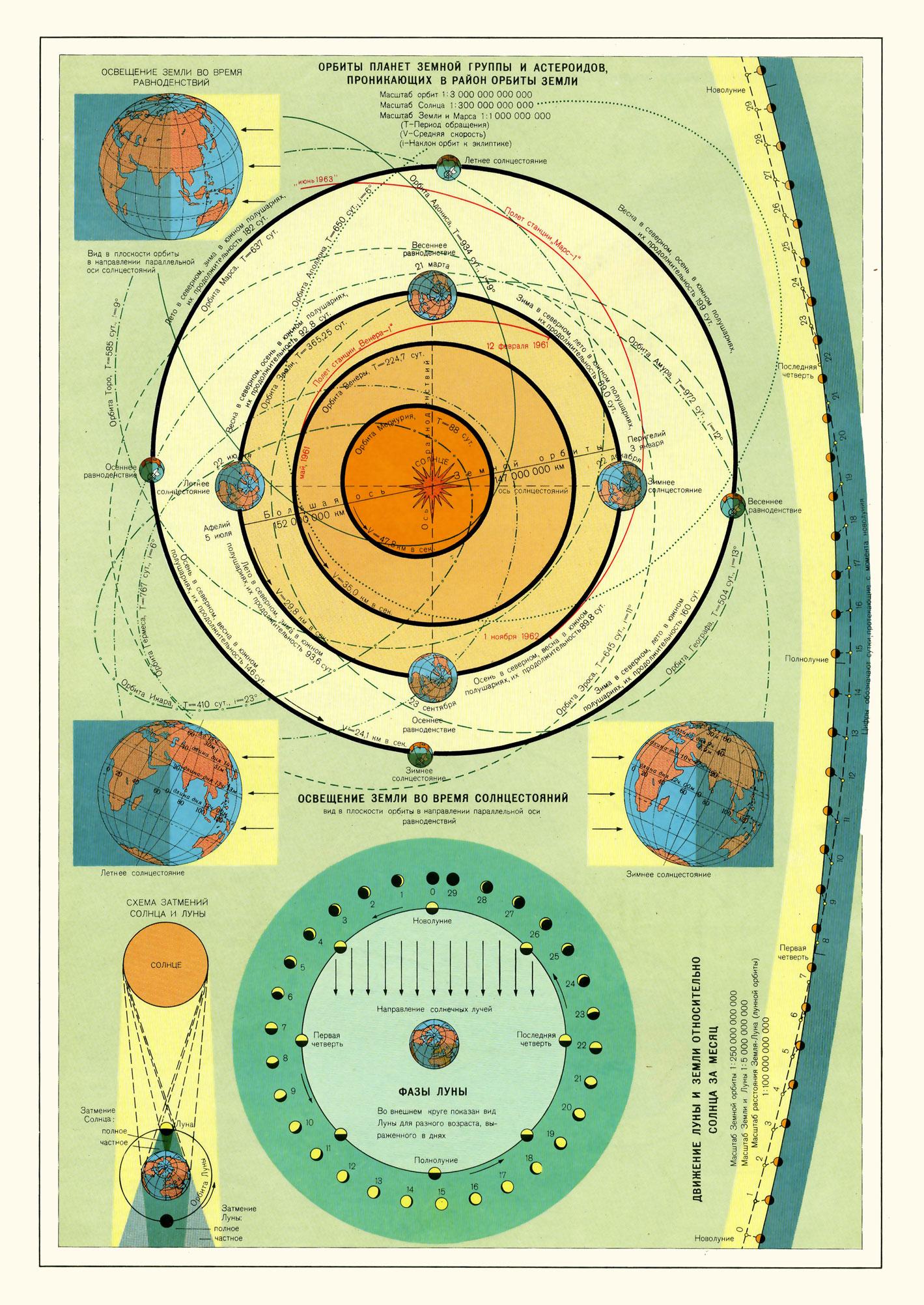 Орбиты планет земной группы. Времена года на земле. Движение и фазы луны