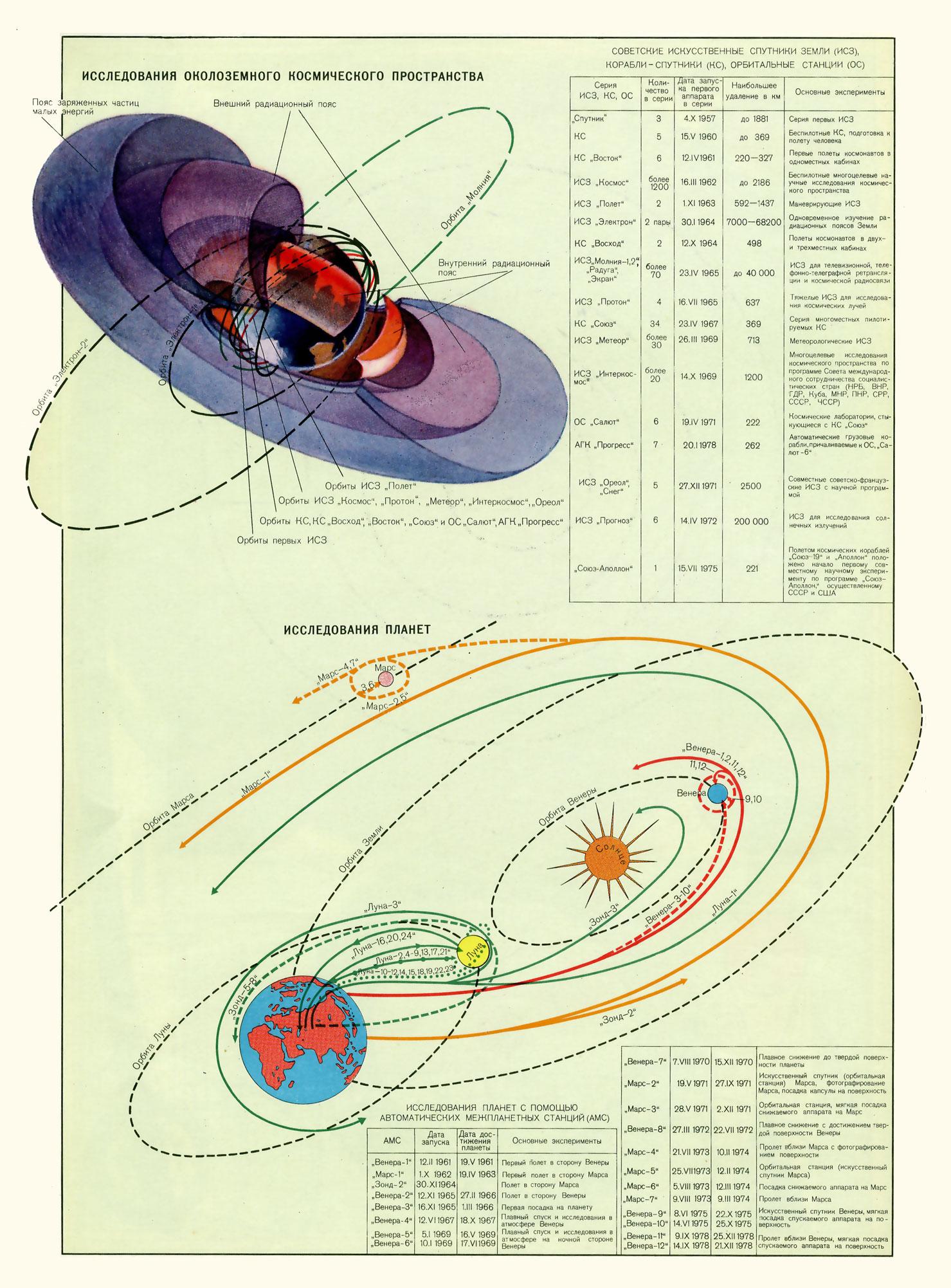 Советские исследования космического пространства
