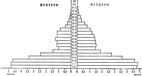 Возрастно-половая пирамида населения Антигуа и Барбуды. 1970