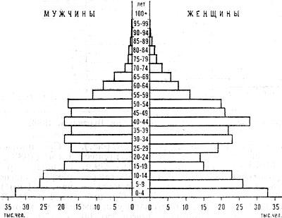 Возрастно-половая пирамида населения Габона. 1975