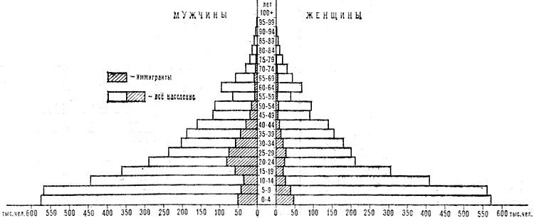 Возрастно-половая пирамида населения Саудовской Аравии. 1974