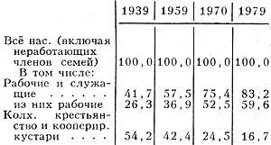 Табл. 6. - Социальный состав населения