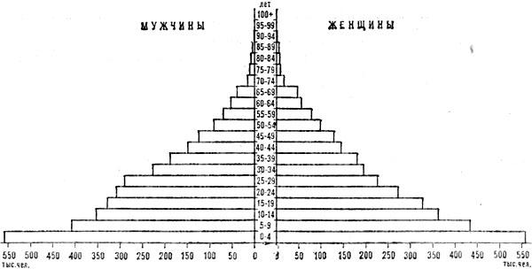 Возрастно-половая пирамида Анголы