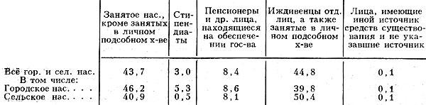 Табл. 7. - Распределение населения по источникам средств к существованию(1979),%