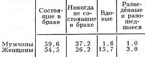 Табл. 5. Распределение населения в возрасте 16 лет и старше по состоянию в браке (1979),%