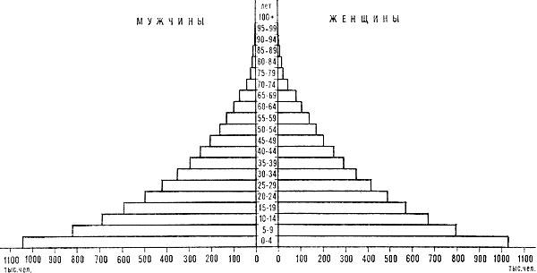 Возрастно-половая пирамида населения Уганды. 1975