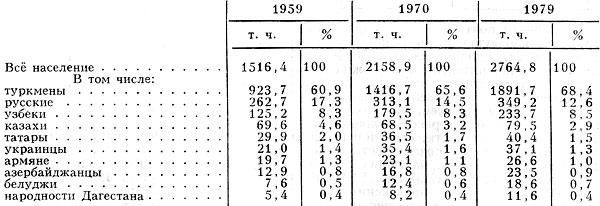 Табл. 2. - Национальный состав населения