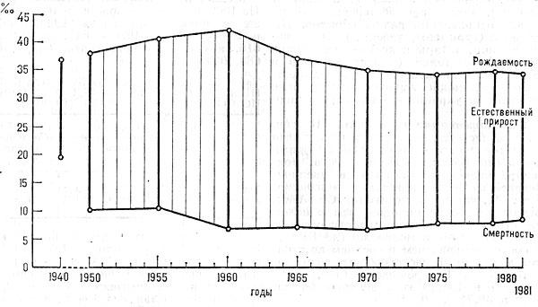 Динамика рождаемости, смертности и естественного прироста населения Туркменистана