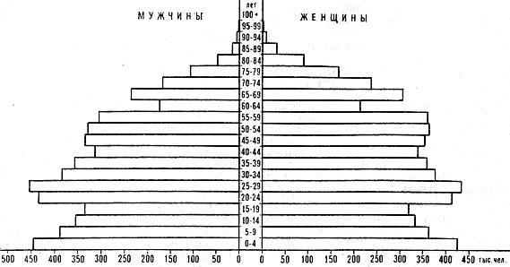 Возрастно-половая пирамида населения Венгрии. 1979