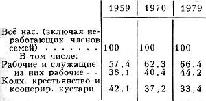Табл. 6. - Социальный состав населения, %