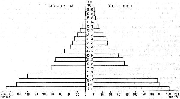 Возрастно-половая пирамида населения Албании. 1975