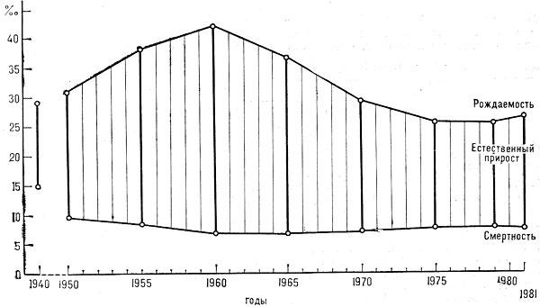 Динамика смертности, рождаемости естественного прироста населения Азербайджана