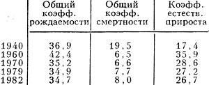 Табл. 3. - Воспроизводство населения, ><sup>o</sup>/oo