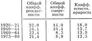 Табл. 2. - Воспроизводство населения, ><sup>o</sup>/oo