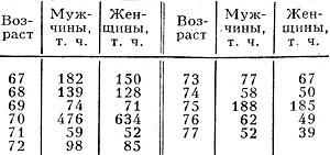 Табл. 1. - Численность населения Российской Империи в возрасте 67-77 лет (перепись 1897)
