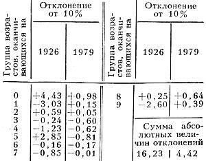 Индекс Мьерса для населения СССР (переписи населения 1926 и 1979)