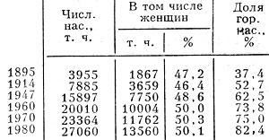 Табл. 1. - Изменение численности населения