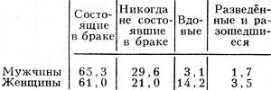Табл. 5. - Распределение населения в возрасте 16 лет и старше по состоянию в браке (1979), %
