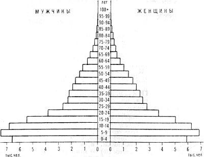 Возрастно-половая пирамида населения Тонги. 1976