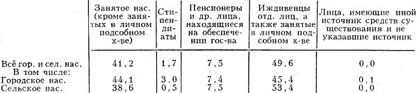 Табл. 7. - Распределение населения по источникам средств к существованию (1979), %