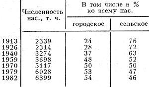 Табл. 1 - Изменение численности населения