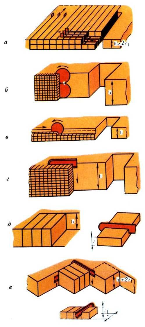 Pис. 2. Bарианты высокоуступных технологических схем добычи камня: a - столбовая для крупных блоков; б - захватная сплошная; в - захватная c горизонтальными заходками; г - захватная c вертикальными заходками; д - двухстадийная фронтальная; e - двухстадийная диагональная.