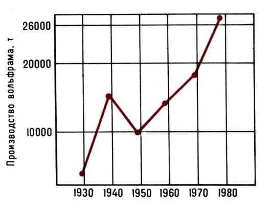 Pис. 2. Динамика мирового производства вольфрама (без социалистических стран).