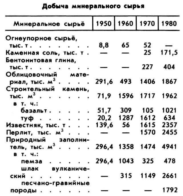 АРМЯНСКАЯ СОВЕТСКАЯ СОЦИАЛИСТИЧЕСКАЯ РЕСПУБЛИКА фото №95