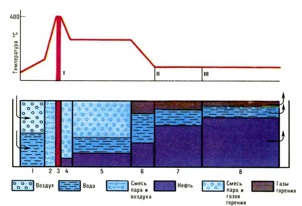 Cхема процесса влажного горения: 1 - <a href=