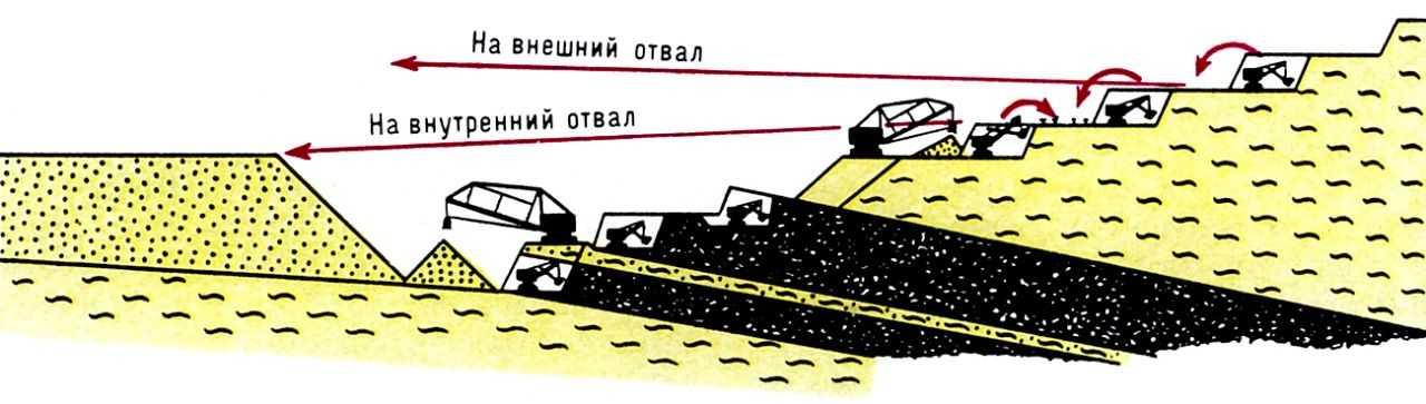 Cхема транспортной разработки на карьерах