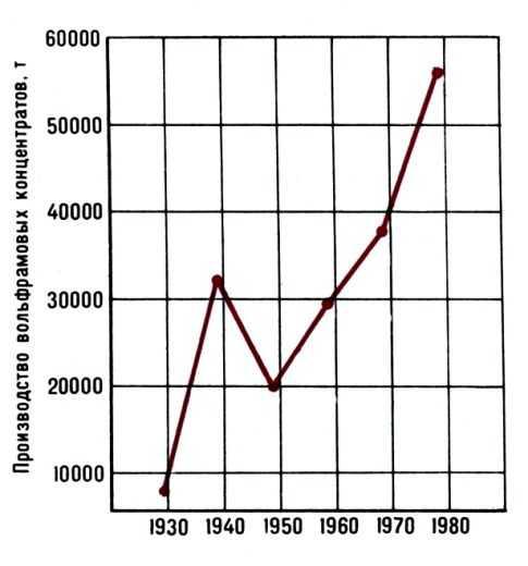 Pис. 1. Динамика мирового производства вольфрамовых концентратов (без социалистических стран).