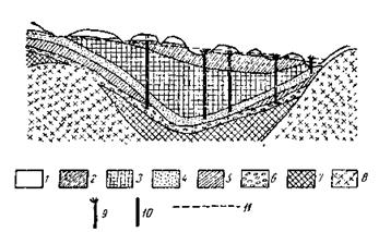 Геологический разрез артезианского бассейна