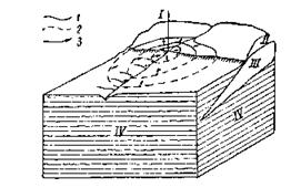 Схема артезианского склона
