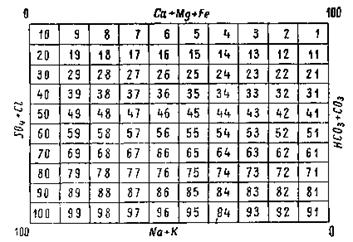 График-квадрат Н. И. Толстихина